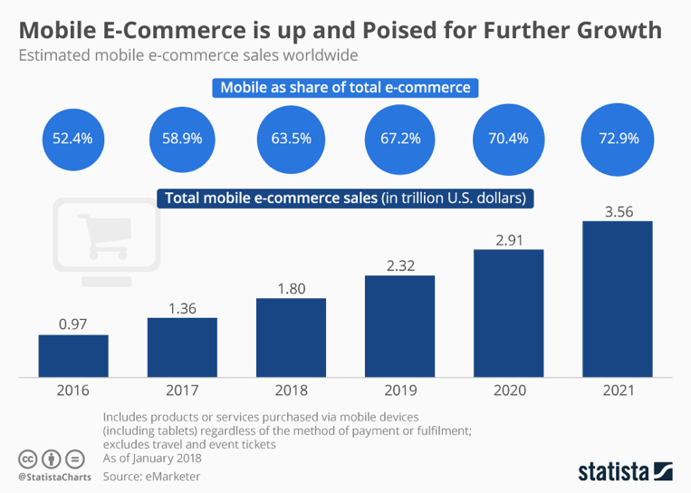 mobile percentage ecommerce sales why ecommerce mobile app