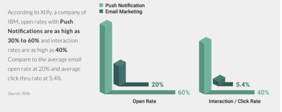 Push notifications open rate