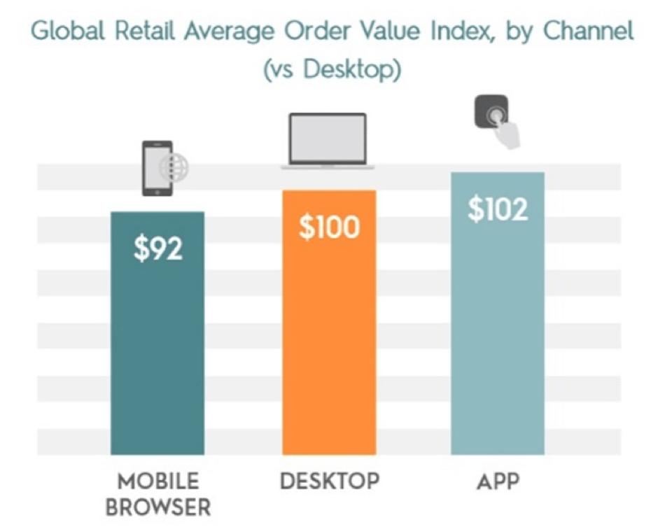 Average order value per channel