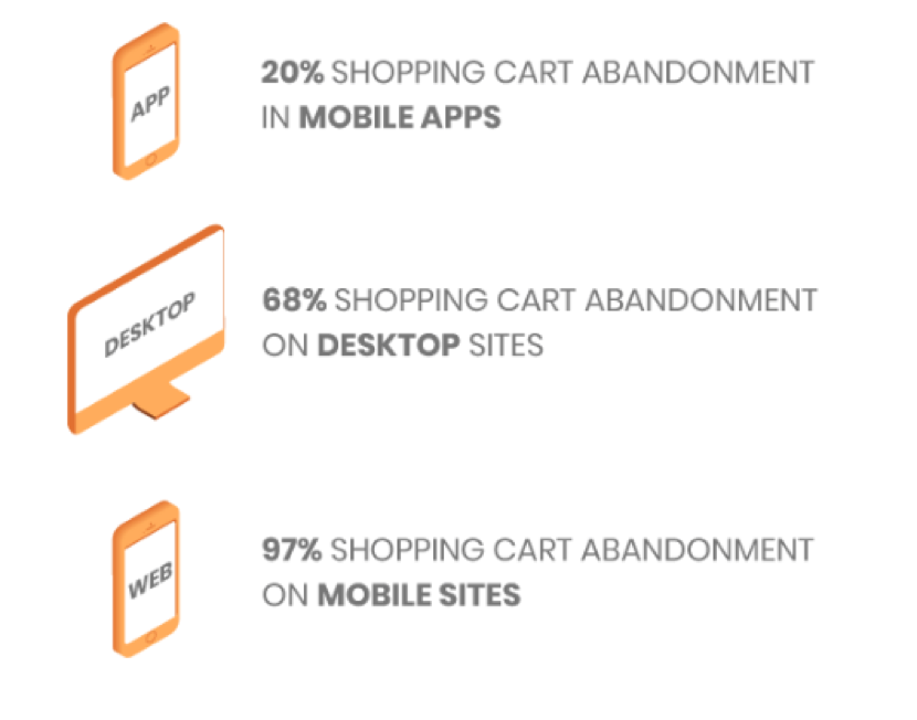 Cart abandonment per channel