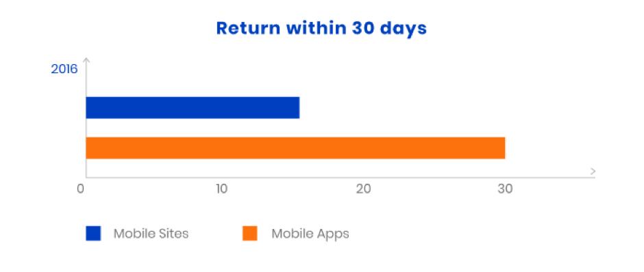 Return percentage mobile app
