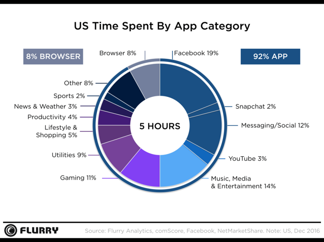 Time spent by app category