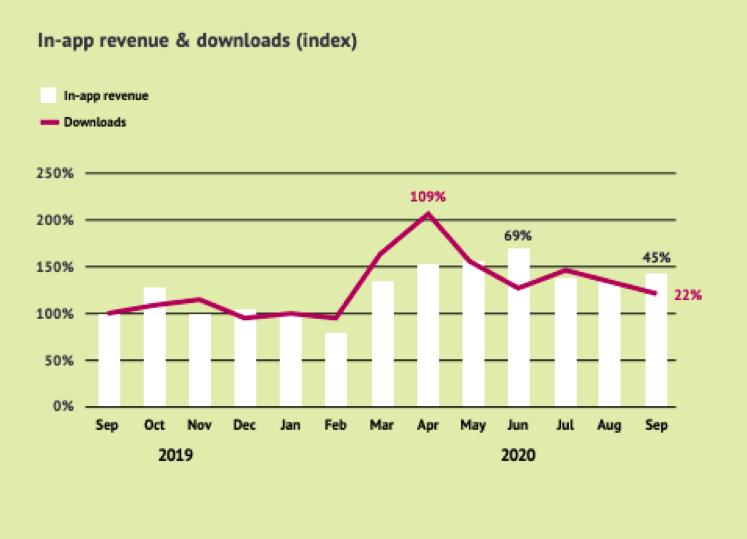 In-app revenue and downloads