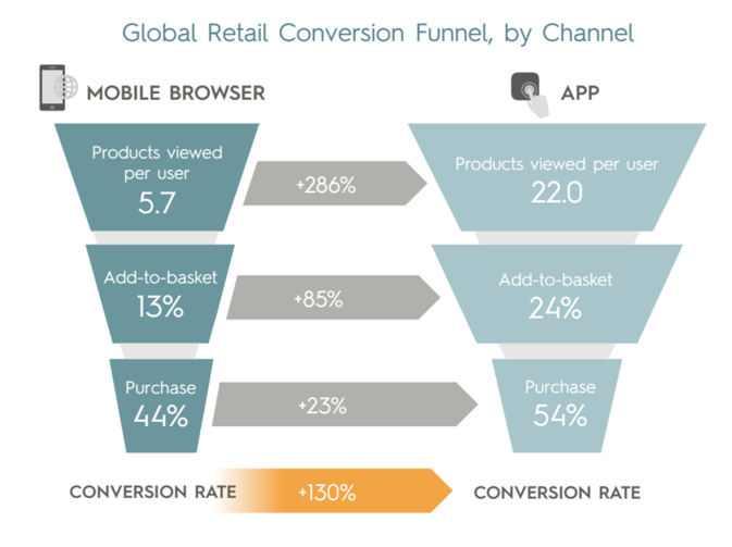 Conversion funnel by channel