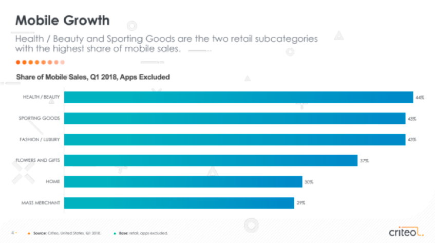 Mobile sales retail category