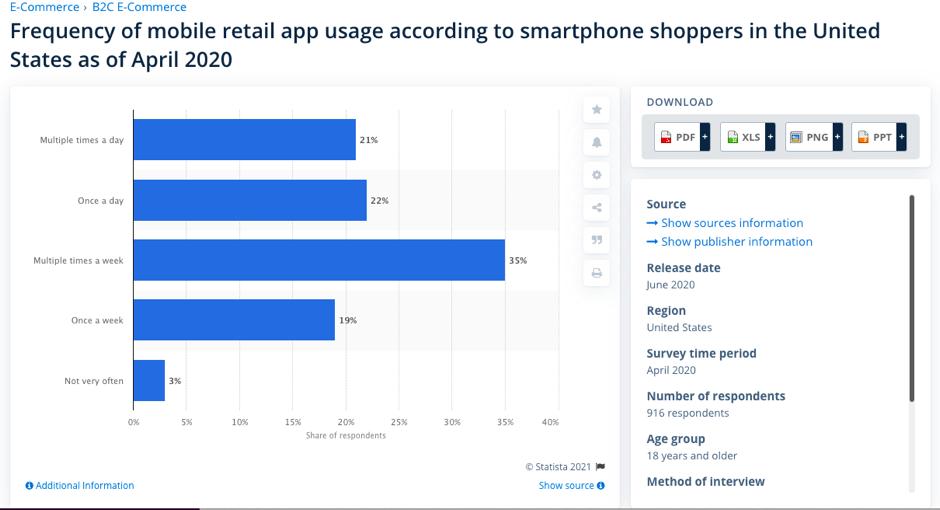 Mobile retail app usage