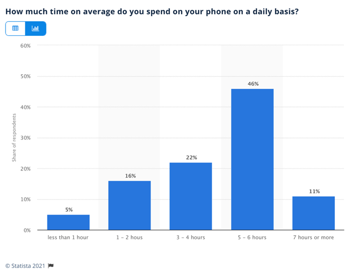 time spend in apps statistics