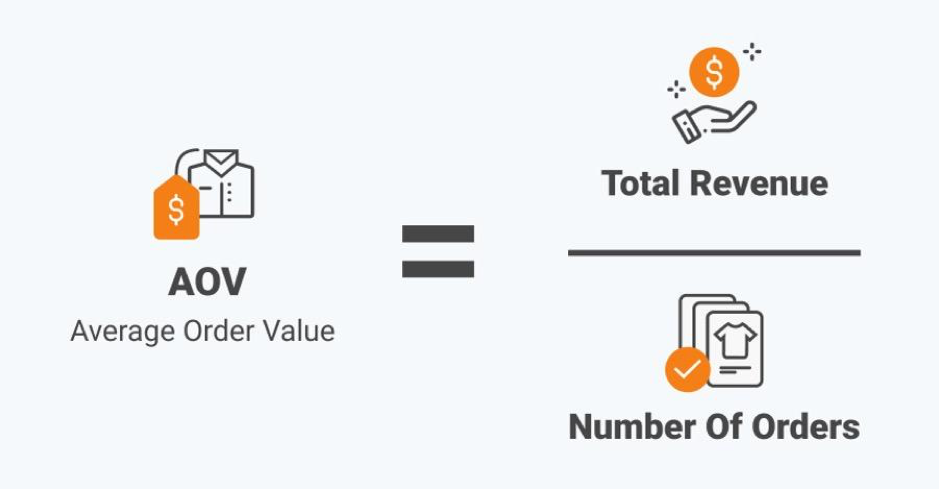average order value mobile apps