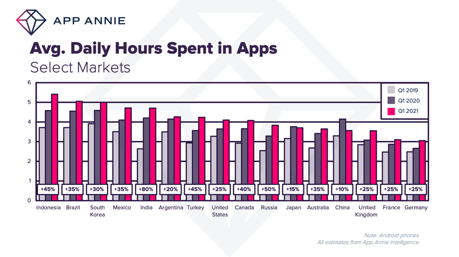 daily hours spent in apps