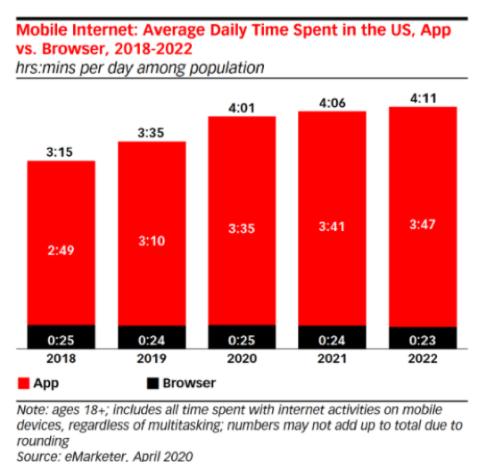 mobile internet average daily time spend on mobile vs browser