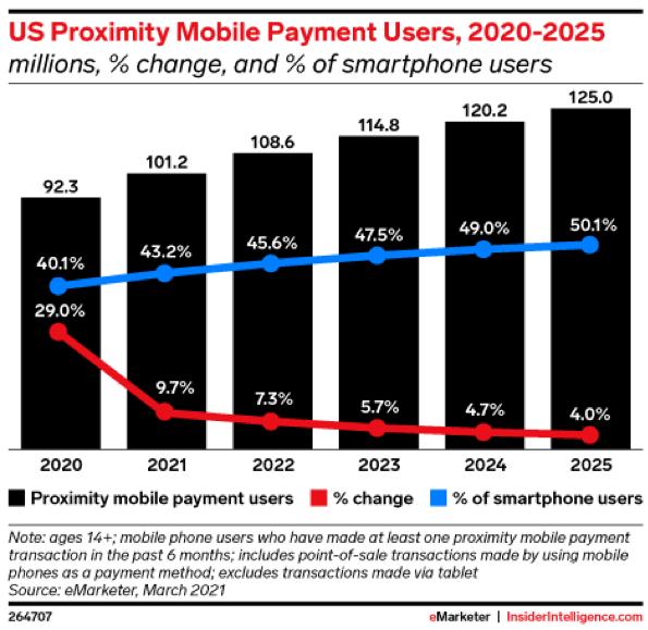 mobile payment stats USA