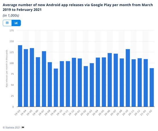 number of app releases