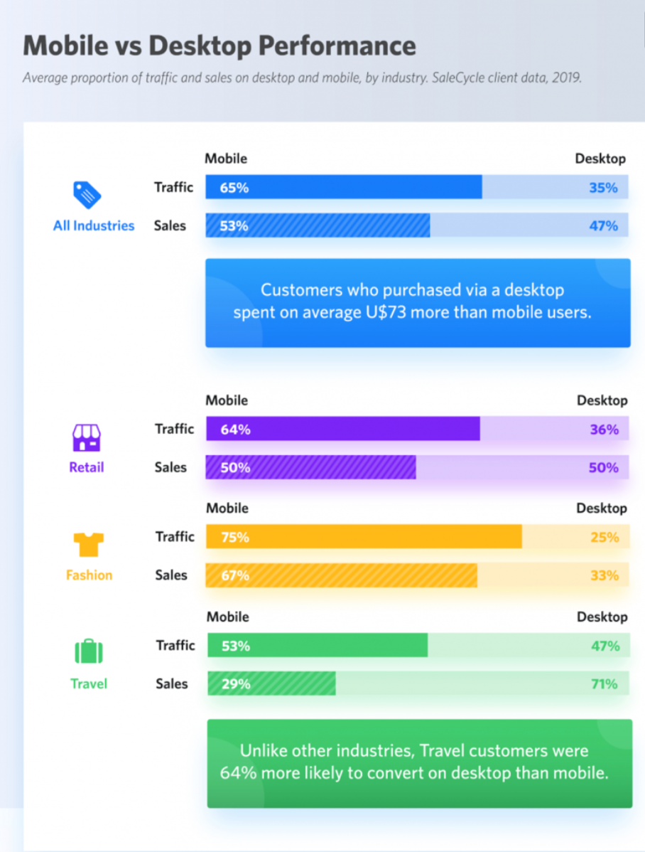 mobile versus desktop performance in ecommerce and retail