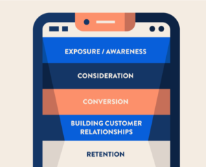 mobile checkout funnel